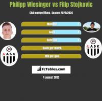 Philipp Wiesinger vs Filip Stojkovic h2h player stats