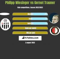 Philipp Wiesinger vs Gernot Trauner h2h player stats