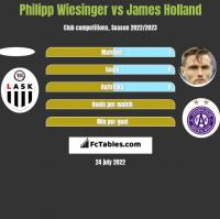 Philipp Wiesinger vs James Holland h2h player stats