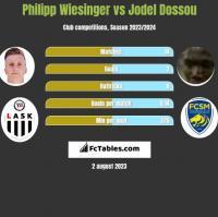 Philipp Wiesinger vs Jodel Dossou h2h player stats