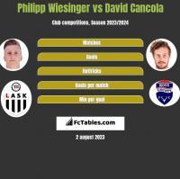 Philipp Wiesinger vs David Cancola h2h player stats