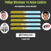 Philipp Wiesinger vs Dejan Ljubicic h2h player stats
