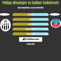 Philipp Wiesinger vs Dalibor Velimirovic h2h player stats