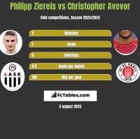 Philipp Ziereis vs Christopher Avevor h2h player stats