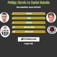 Philipp Ziereis vs Daniel Buballa h2h player stats