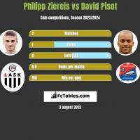 Philipp Ziereis vs David Pisot h2h player stats