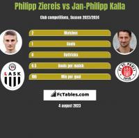 Philipp Ziereis vs Jan-Philipp Kalla h2h player stats