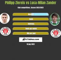 Philipp Ziereis vs Luca-Milan Zander h2h player stats