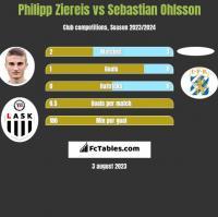 Philipp Ziereis vs Sebastian Ohlsson h2h player stats