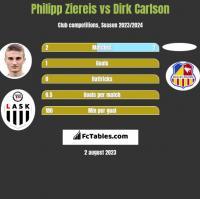 Philipp Ziereis vs Dirk Carlson h2h player stats