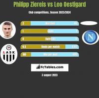 Philipp Ziereis vs Leo Oestigard h2h player stats