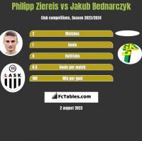 Philipp Ziereis vs Jakub Bednarczyk h2h player stats