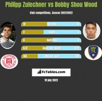 Philipp Zulechner vs Bobby Shou Wood h2h player stats
