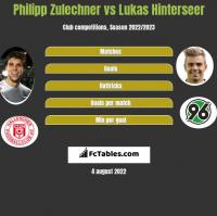 Philipp Zulechner vs Lukas Hinterseer h2h player stats