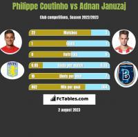 Philippe Coutinho vs Adnan Januzaj h2h player stats
