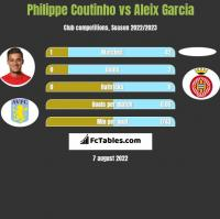 Philippe Coutinho vs Aleix Garcia h2h player stats
