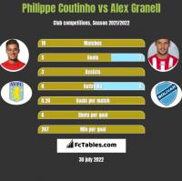 Philippe Coutinho vs Alex Granell h2h player stats