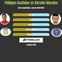 Philippe Coutinho vs Alfredo Morales h2h player stats