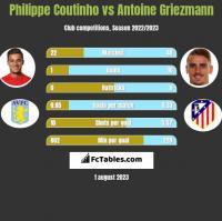 Philippe Coutinho vs Antoine Griezmann h2h player stats