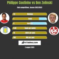 Philippe Coutinho vs Ben Zolinski h2h player stats