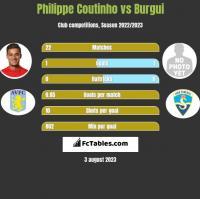 Philippe Coutinho vs Burgui h2h player stats