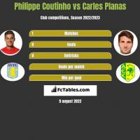 Philippe Coutinho vs Carles Planas h2h player stats