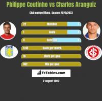 Philippe Coutinho vs Charles Aranguiz h2h player stats