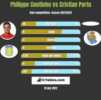 Philippe Coutinho vs Cristian Portu h2h player stats