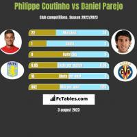 Philippe Coutinho vs Daniel Parejo h2h player stats