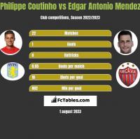 Philippe Coutinho vs Edgar Antonio Mendez h2h player stats
