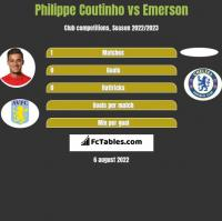 Philippe Coutinho vs Emerson h2h player stats