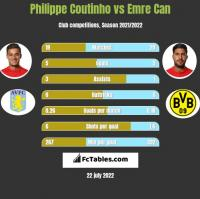 Philippe Coutinho vs Emre Can h2h player stats