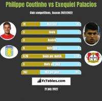 Philippe Coutinho vs Exequiel Palacios h2h player stats