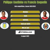 Philippe Coutinho vs Francis Coquelin h2h player stats