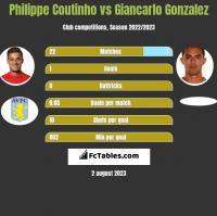 Philippe Coutinho vs Giancarlo Gonzalez h2h player stats