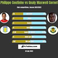 Philippe Coutinho vs Gnaly Cornet h2h player stats