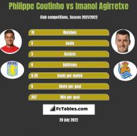 Philippe Coutinho vs Imanol Agirretxe h2h player stats