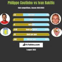 Philippe Coutinho vs Ivan Rakitić h2h player stats