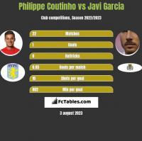 Philippe Coutinho vs Javi Garcia h2h player stats