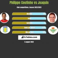 Philippe Coutinho vs Joaquin h2h player stats