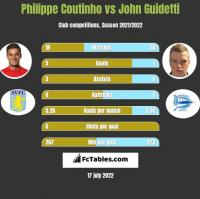 Philippe Coutinho vs John Guidetti h2h player stats