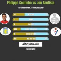 Philippe Coutinho vs Jon Bautista h2h player stats