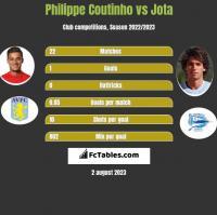Philippe Coutinho vs Jota h2h player stats