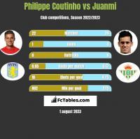 Philippe Coutinho vs Juanmi h2h player stats