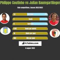 Philippe Coutinho vs Julian Baumgartlinger h2h player stats