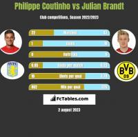 Philippe Coutinho vs Julian Brandt h2h player stats