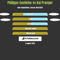 Philippe Coutinho vs Kai Proeger h2h player stats