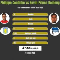 Philippe Coutinho vs Kevin-Prince Boateng h2h player stats