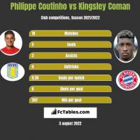 Philippe Coutinho vs Kingsley Coman h2h player stats