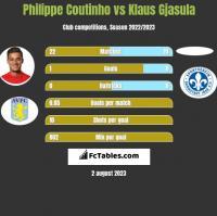 Philippe Coutinho vs Klaus Gjasula h2h player stats